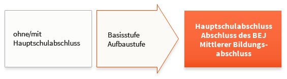 Berufsfachschule Pädagogische Erprobung Bfpe Mps Mathilde